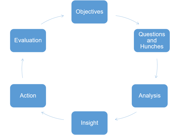 Insight cycle