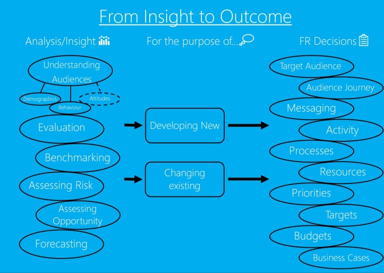 Insight to Outcomes